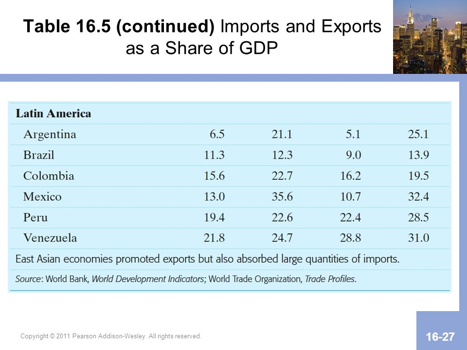 Table 16.5 (continued) Imports and Exports as a Share of GDP