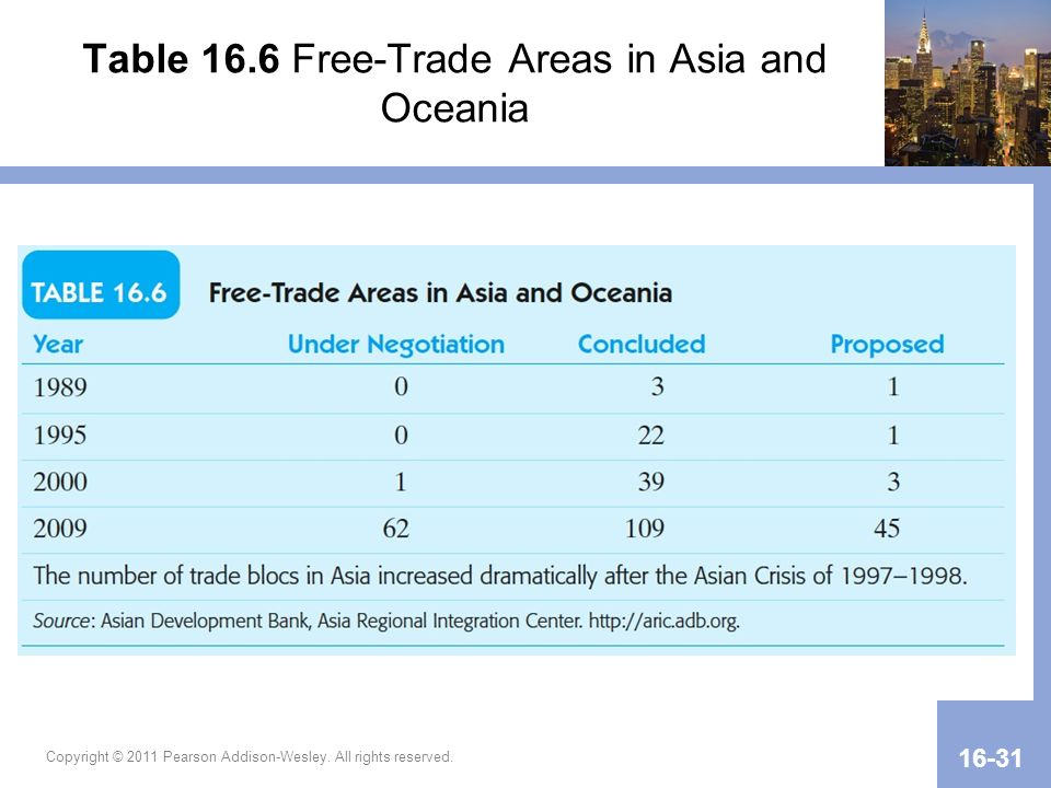 Table 16.6 Free-Trade Areas in Asia and Oceania