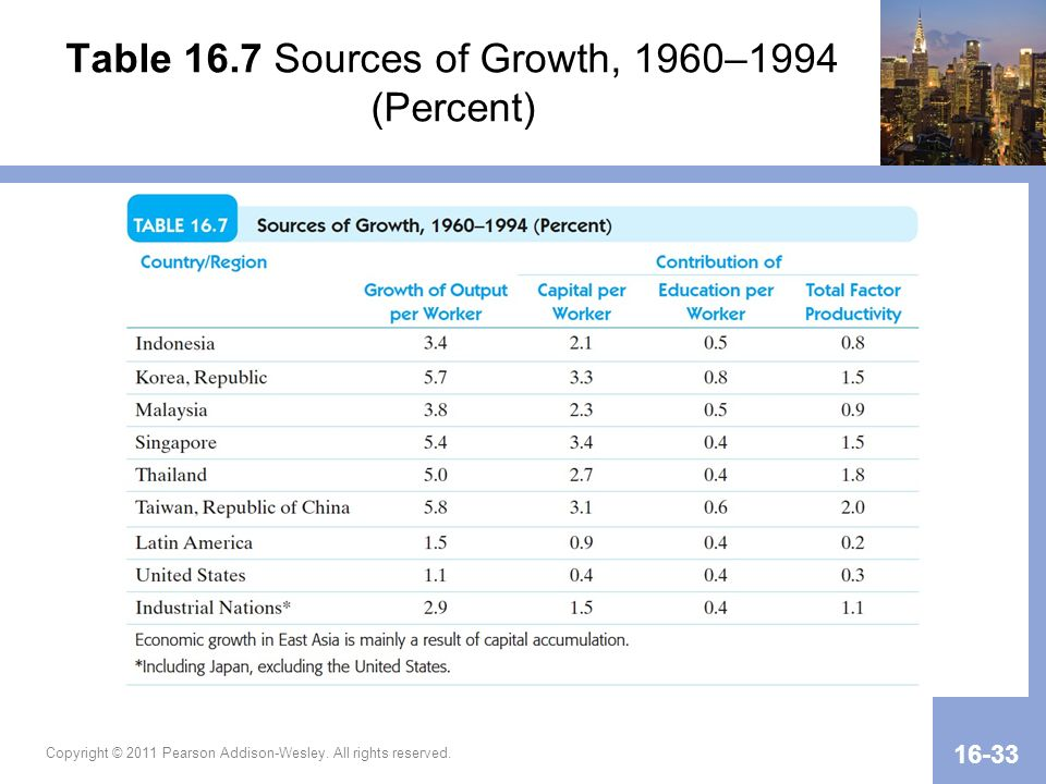 Table 16.7 Sources of Growth, 1960–1994 (Percent)