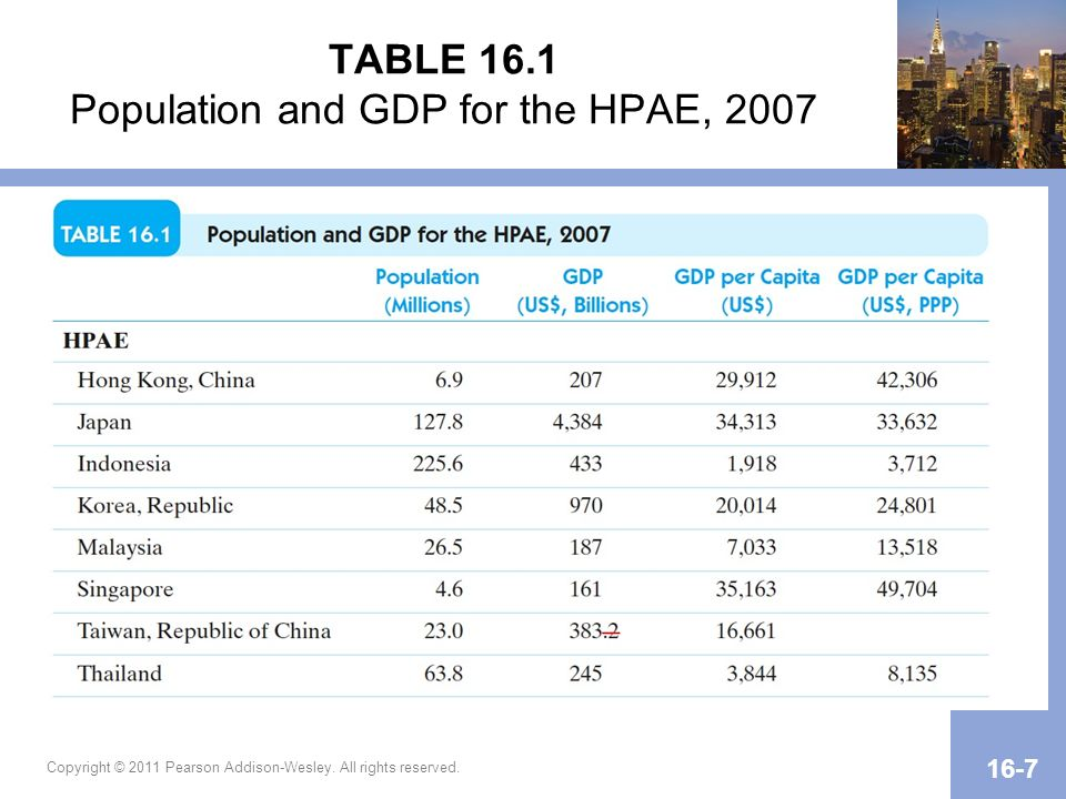 TABLE 16.1 Population and GDP for the HPAE, 2007