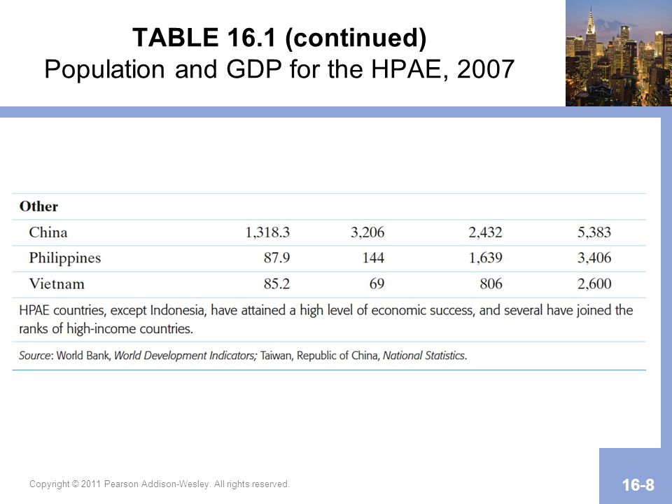 TABLE 16.1 (continued) Population and GDP for the HPAE, 2007