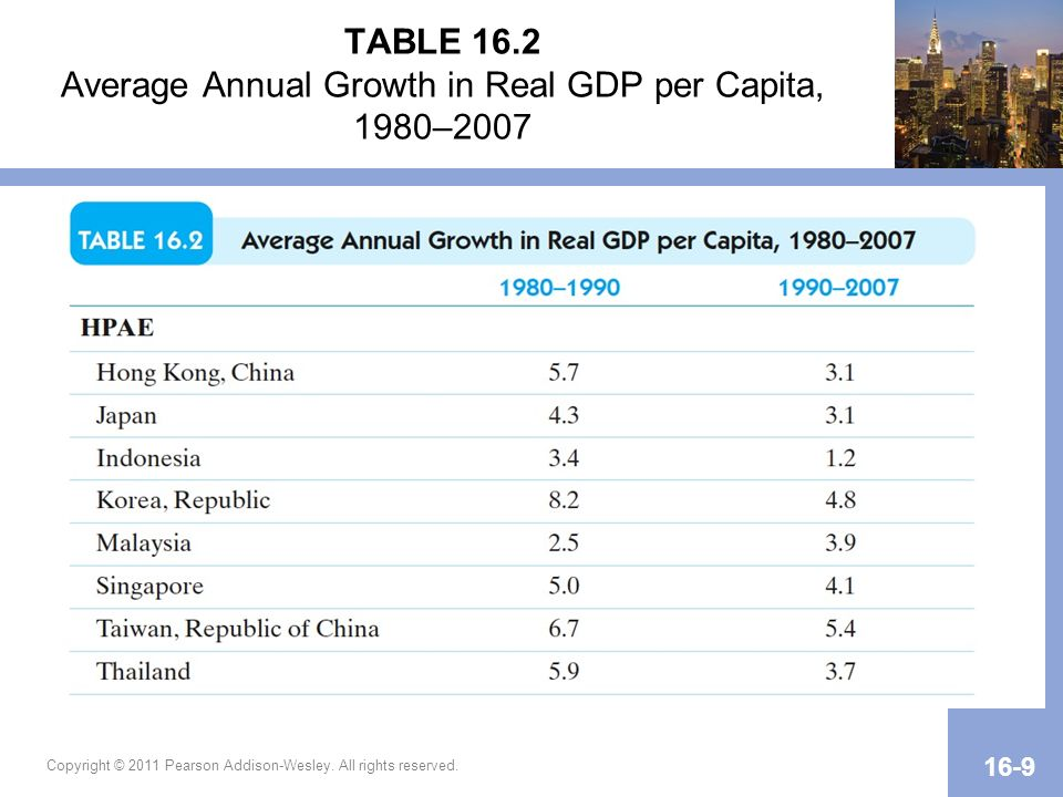 TABLE 16.2 Average Annual Growth in Real GDP per Capita, 1980–2007