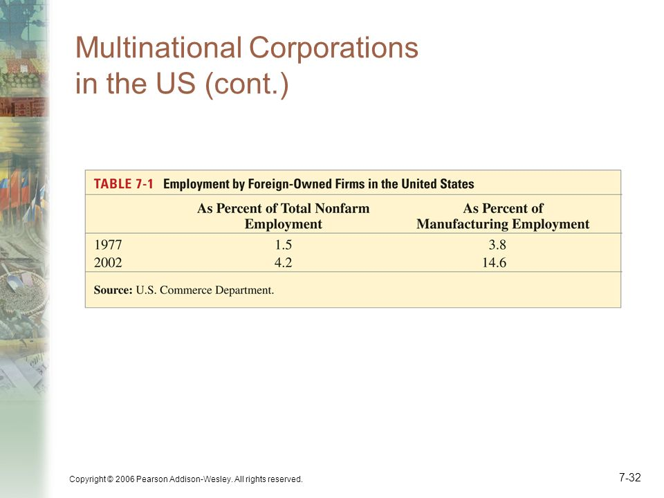 Multinational Corporations in the US (cont.)