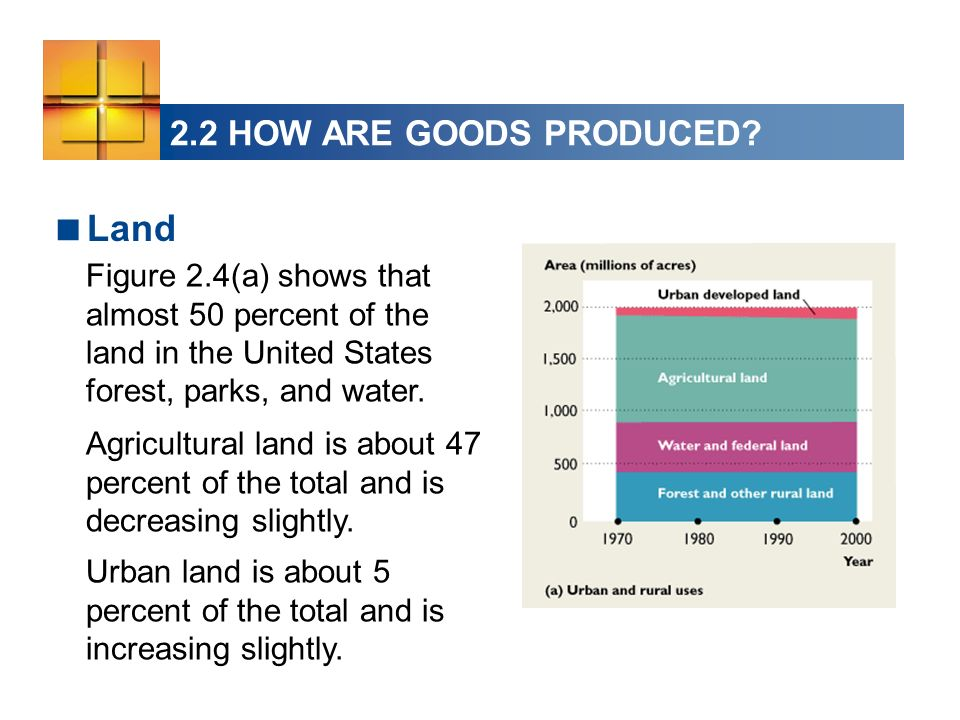 Land 2.2 HOW ARE GOODS PRODUCED