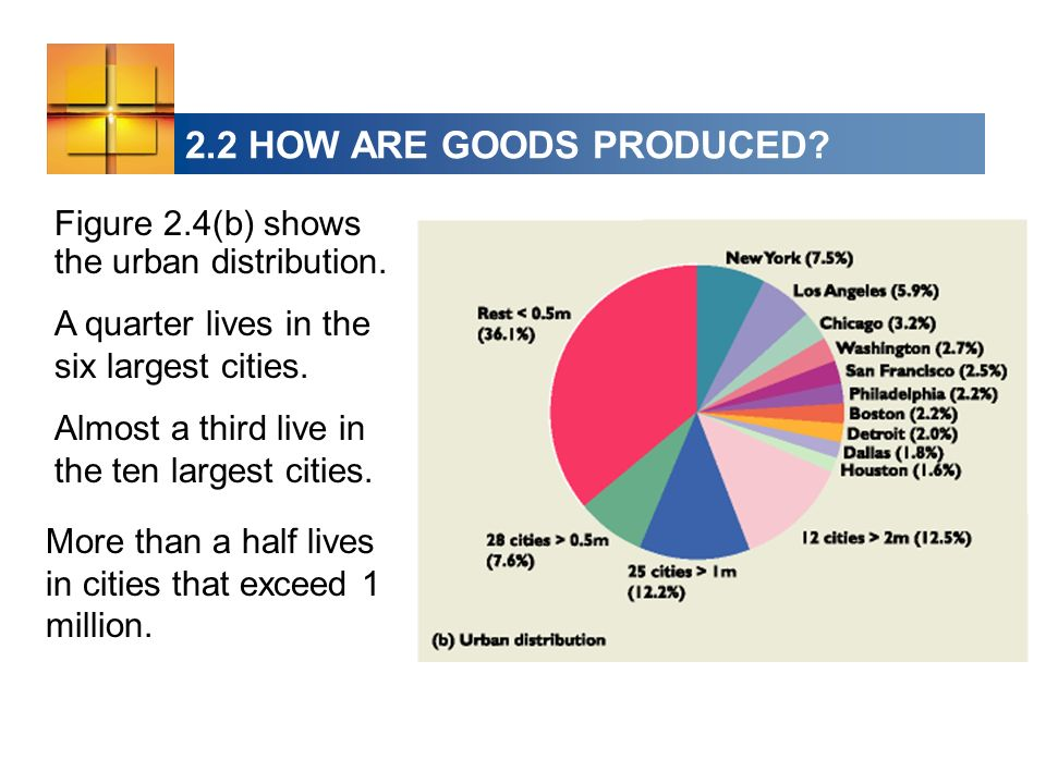 2.2 HOW ARE GOODS PRODUCED Figure 2.4(b) shows the urban distribution. A quarter lives in the six largest cities.