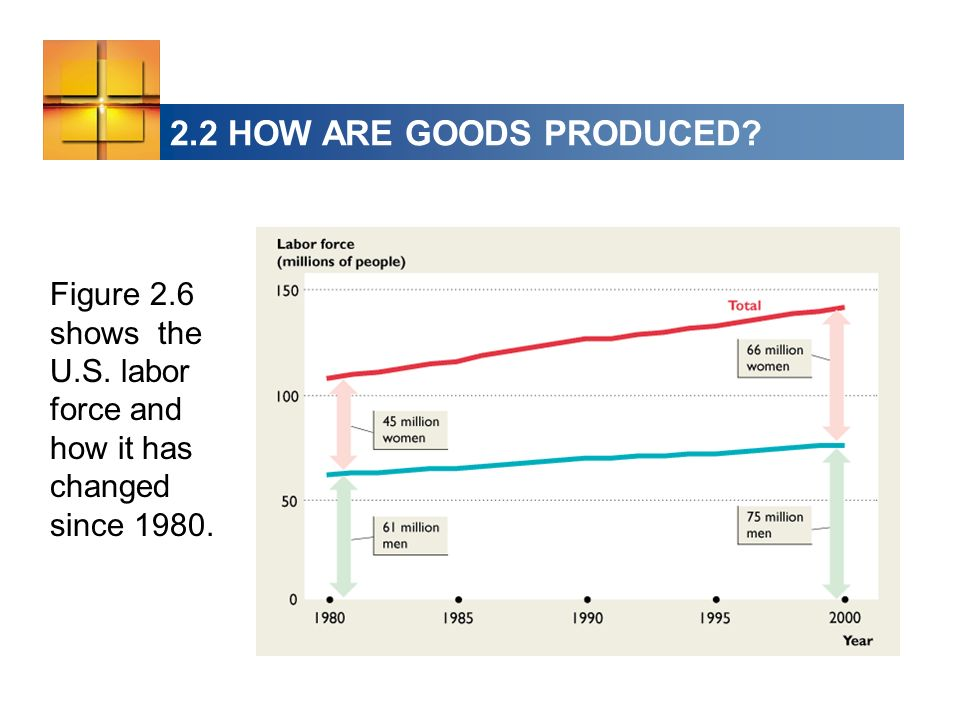 2.2 HOW ARE GOODS PRODUCED Figure 2.6 shows the U.S. labor force and