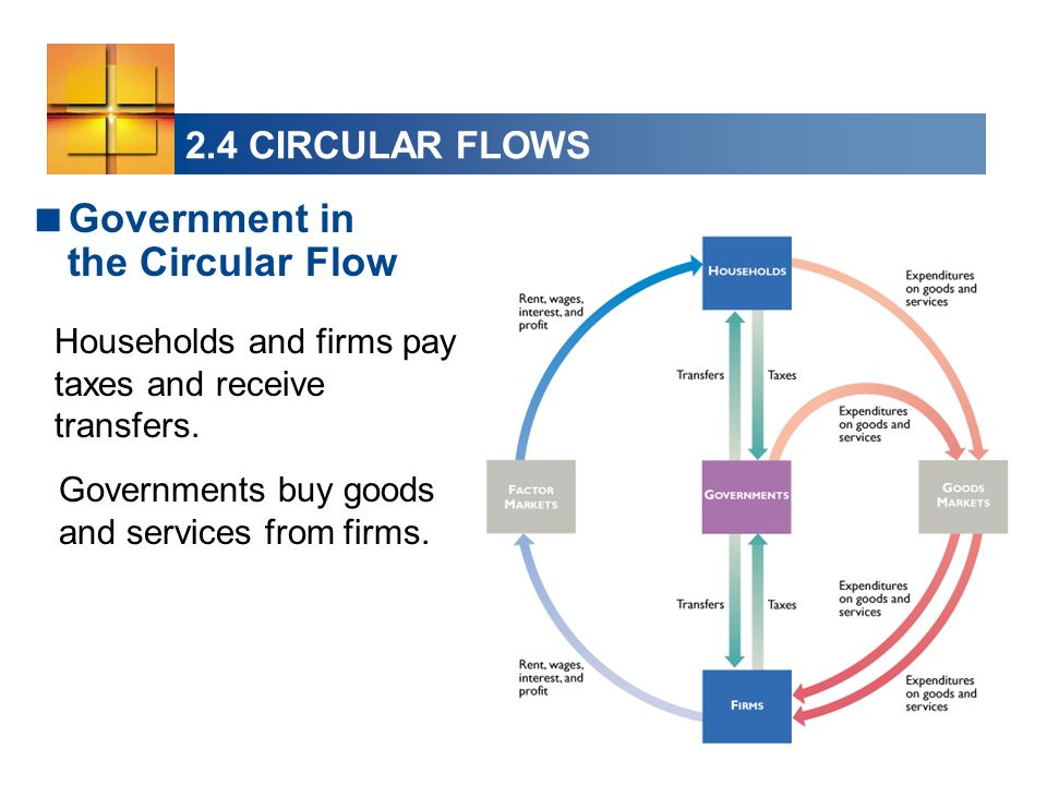 Government in the Circular Flow