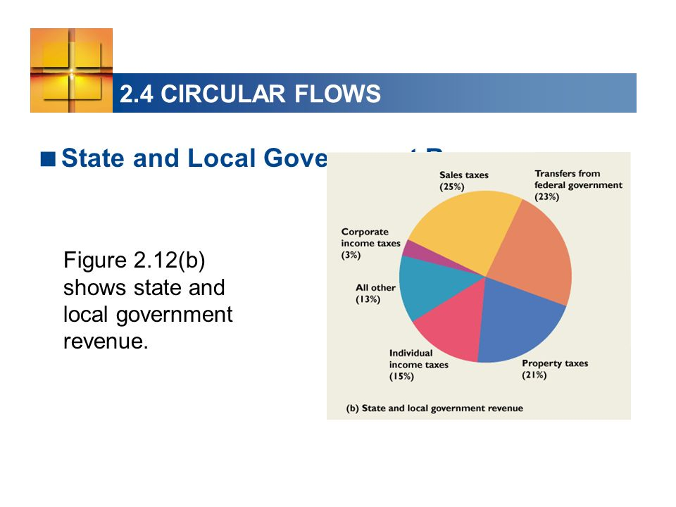 State and Local Government Revenue