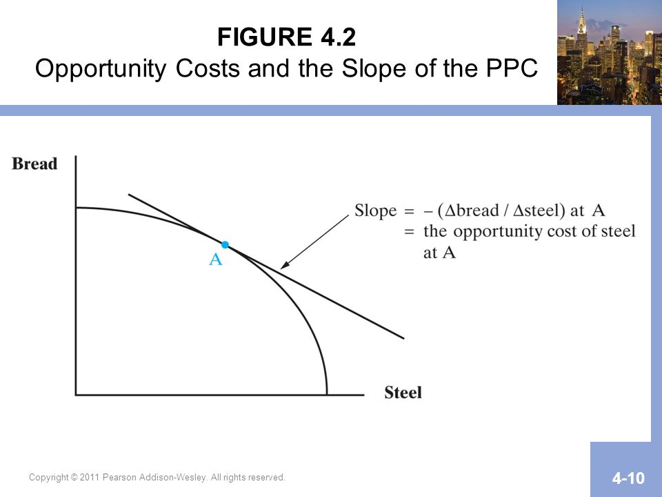 FIGURE 4.2 Opportunity Costs and the Slope of the PPC