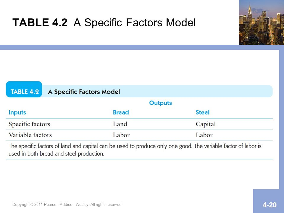 TABLE 4.2 A Specific Factors Model