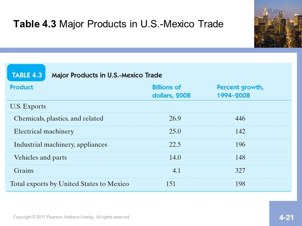 Table 4.3 Major Products in U.S.-Mexico Trade