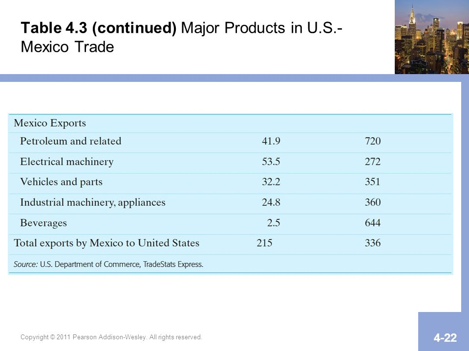 Table 4.3 (continued) Major Products in U.S.-Mexico Trade