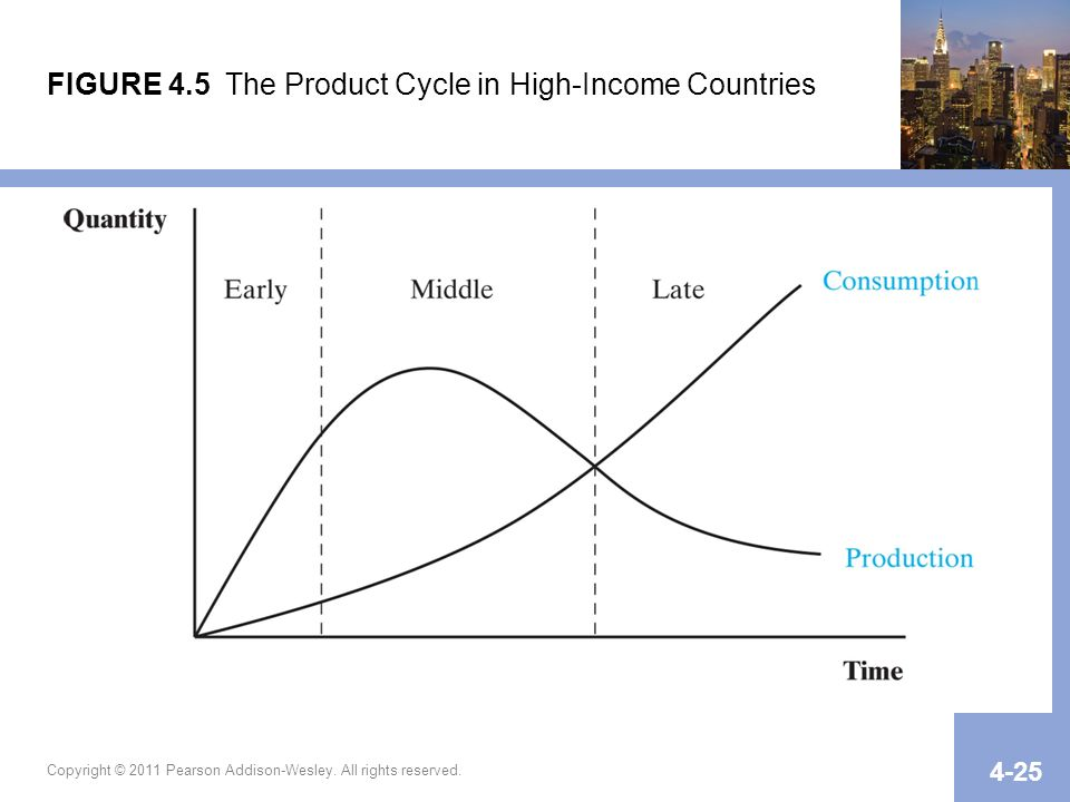 FIGURE 4.5 The Product Cycle in High-Income Countries