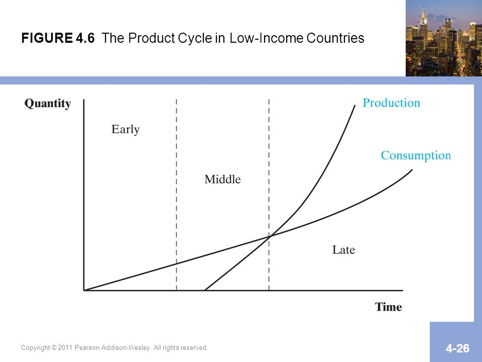 FIGURE 4.6 The Product Cycle in Low-Income Countries