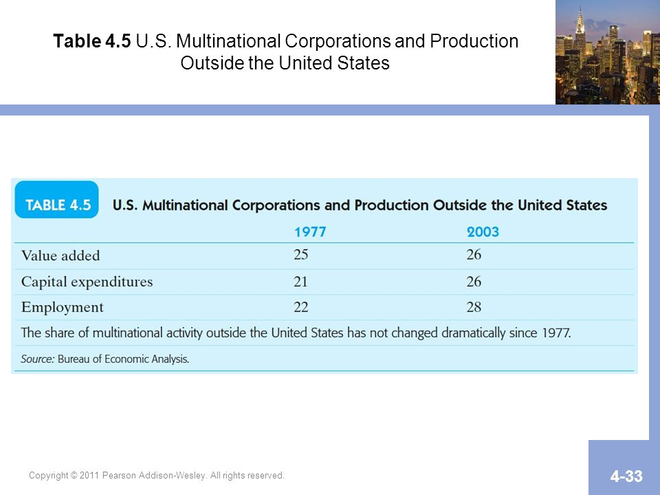 Table 4.5 U.S. Multinational Corporations and Production Outside the United States