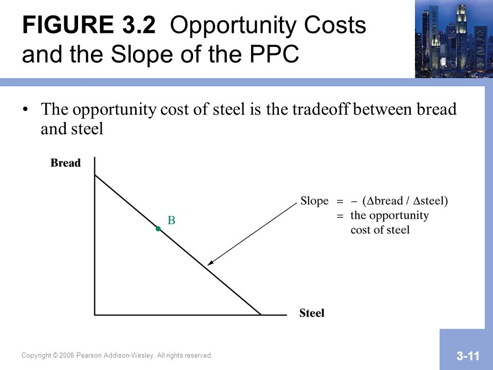 FIGURE 3.2 Opportunity Costs and the Slope of the PPC
