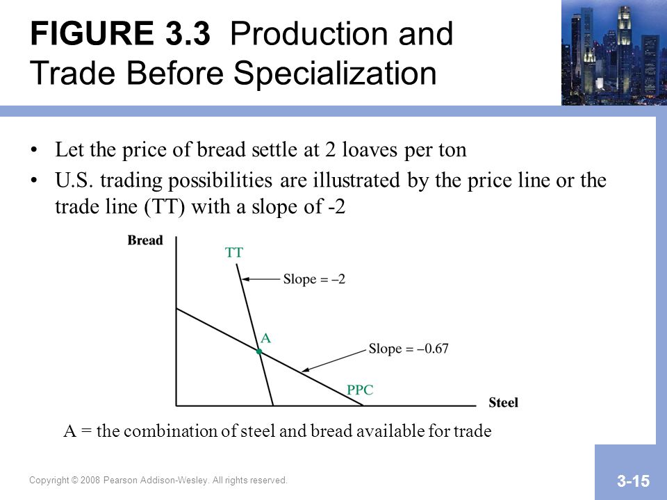FIGURE 3.3 Production and Trade Before Specialization