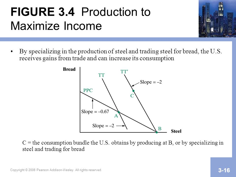 FIGURE 3.4 Production to Maximize Income