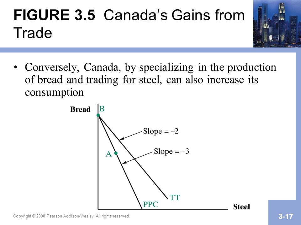FIGURE 3.5 Canada's Gains from Trade