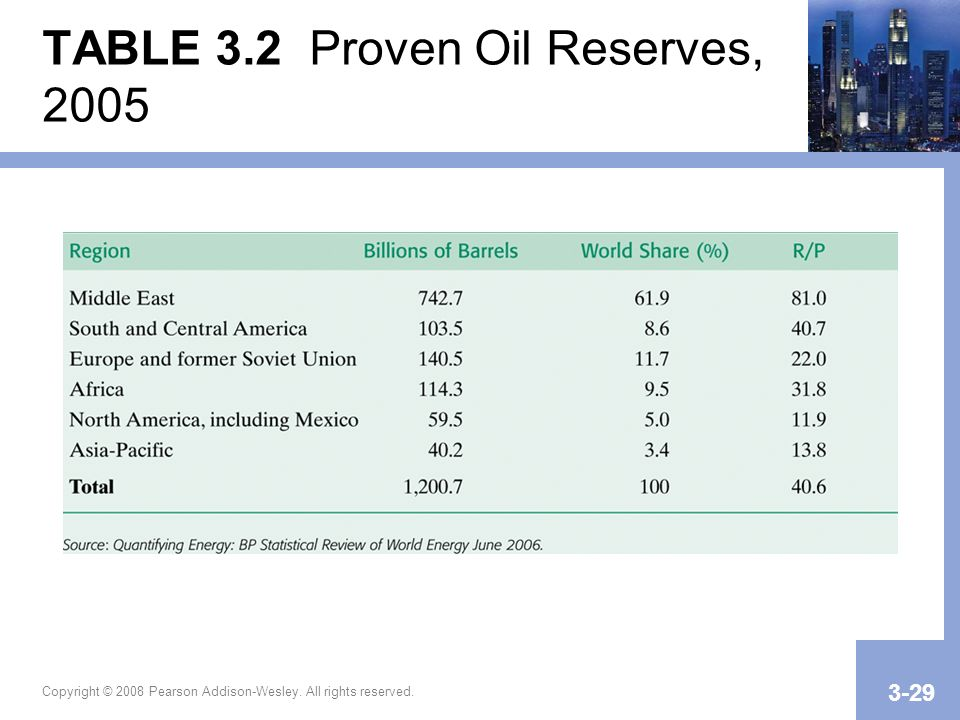 TABLE 3.2 Proven Oil Reserves, 2005