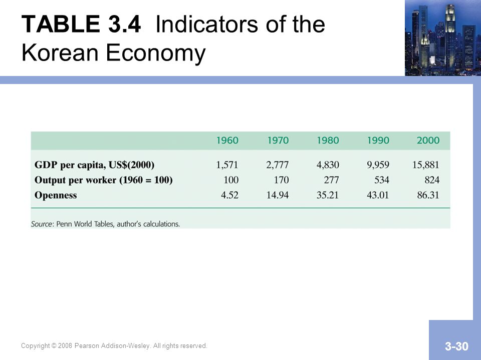 TABLE 3.4 Indicators of the Korean Economy