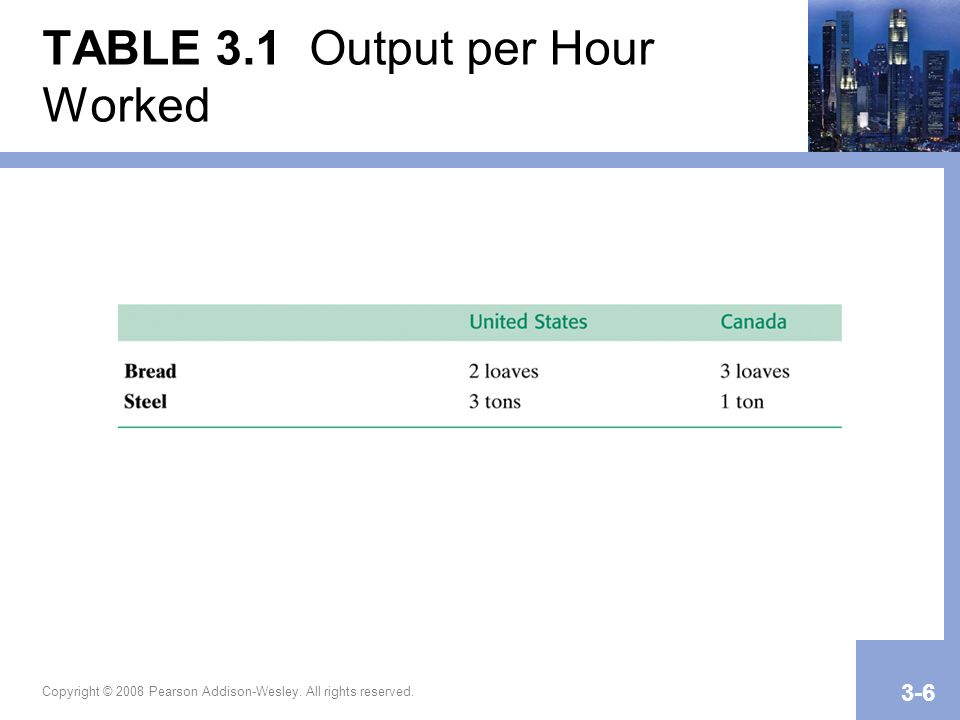 TABLE 3.1 Output per Hour Worked