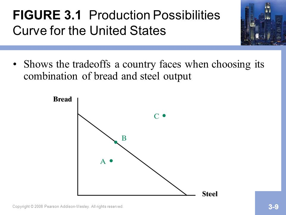 FIGURE 3.1 Production Possibilities Curve for the United States