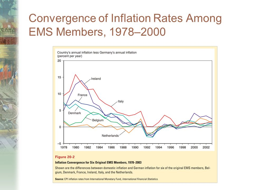 Convergence of Inflation Rates Among EMS Members, 1978–2000