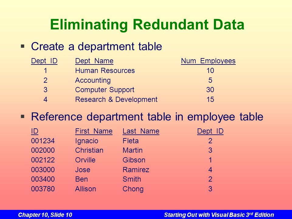 Eliminating Redundant Data