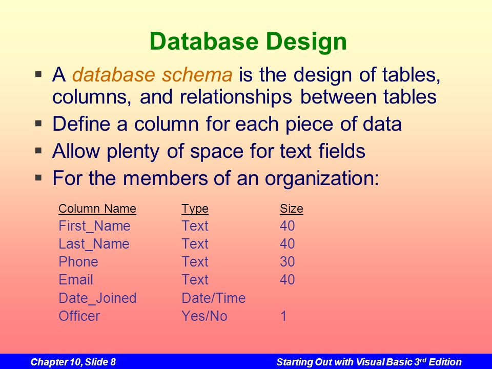 Database Design A database schema is the design of tables, columns, and relationships between tables.