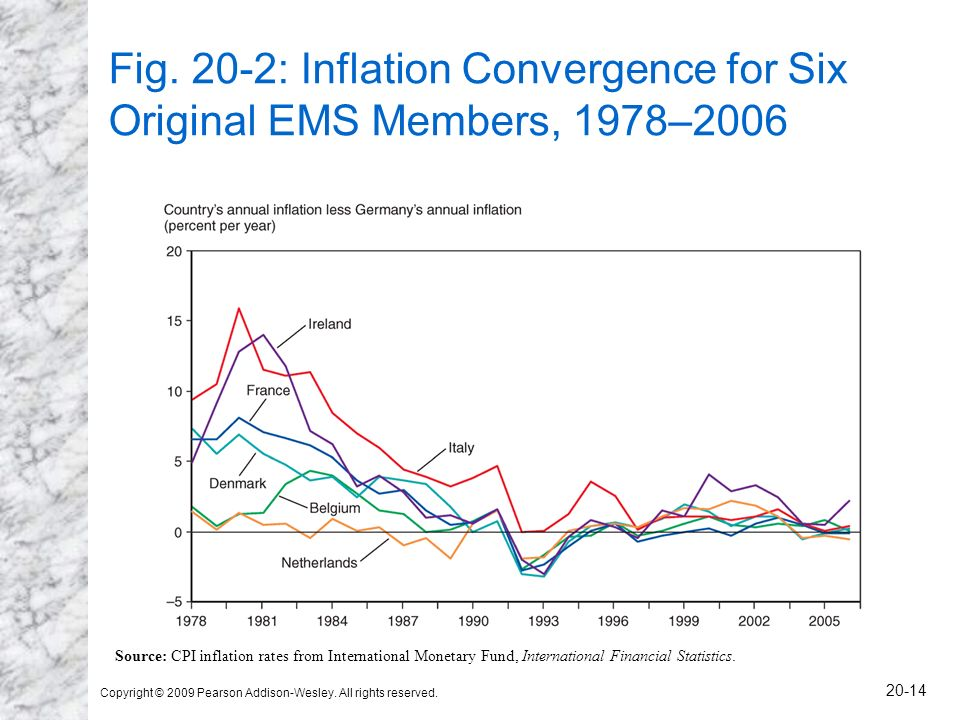 Fig. 20-2: Inflation Convergence for Six Original EMS Members, 1978–2006