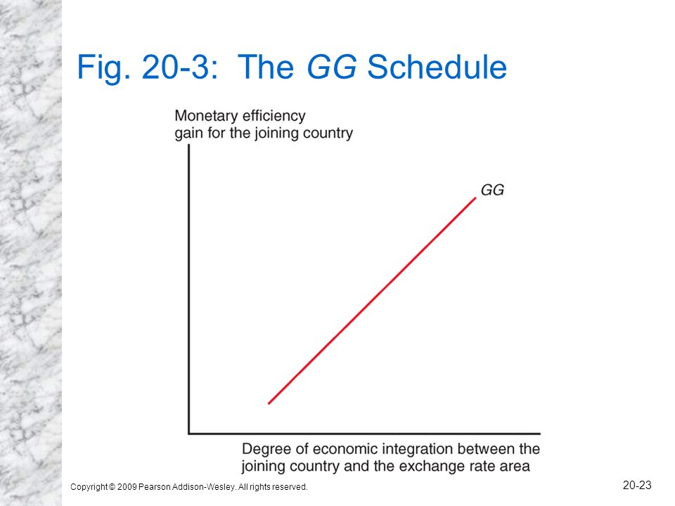 Fig. 20-3: The GG Schedule Copyright © 2009 Pearson Addison-Wesley. All rights reserved.