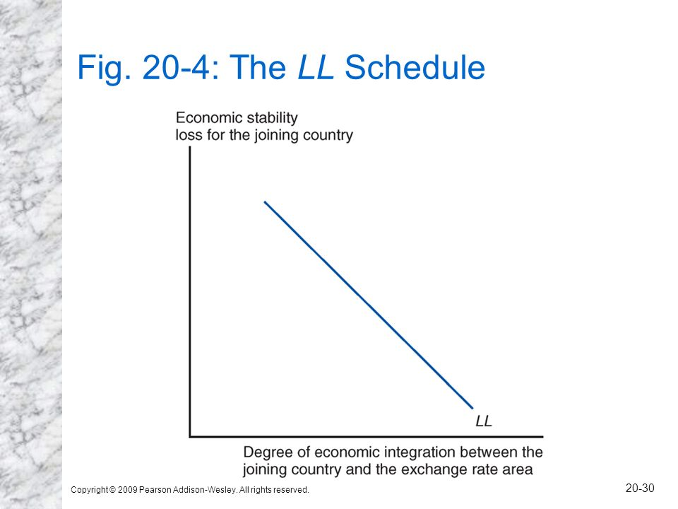 Fig. 20-4: The LL Schedule Copyright © 2009 Pearson Addison-Wesley. All rights reserved.