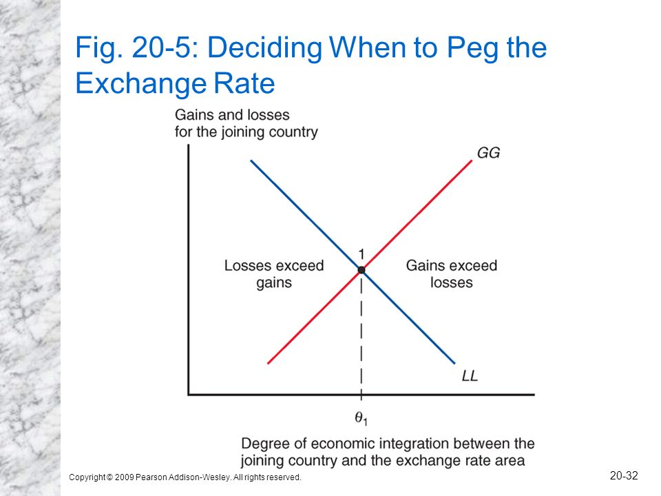Fig. 20-5: Deciding When to Peg the Exchange Rate