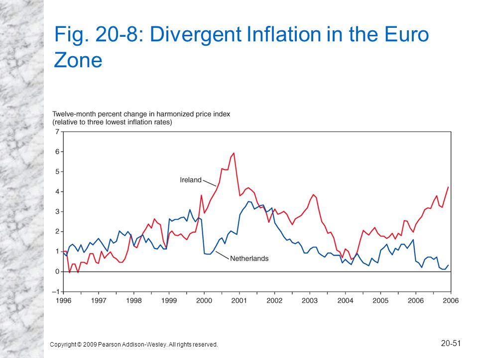 Fig. 20-8: Divergent Inflation in the Euro Zone