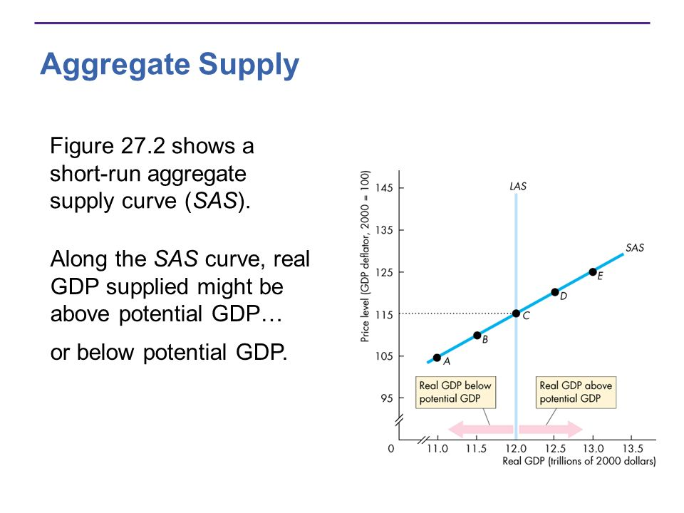 Aggregate Supply Figure 27.2 shows a short-run aggregate supply curve (SAS). Along the SAS curve, real GDP supplied might be above potential GDP…