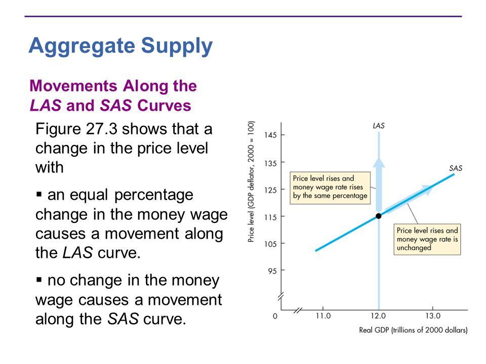 Aggregate Supply Movements Along the LAS and SAS Curves