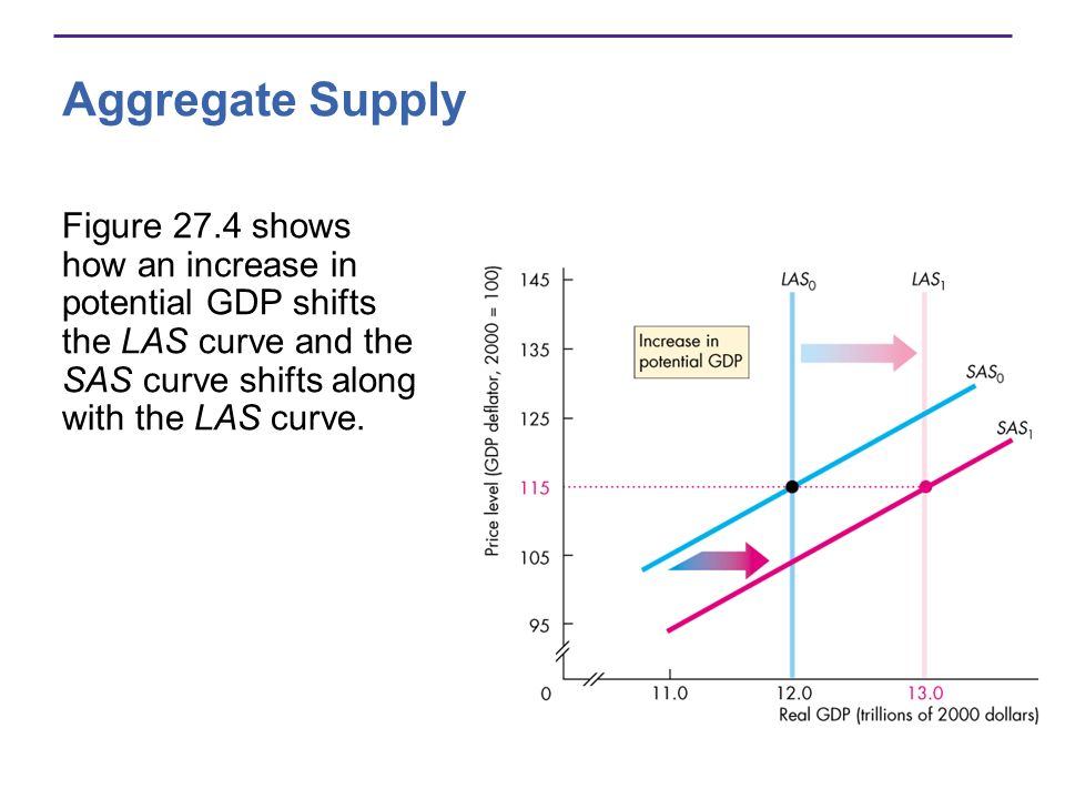 Aggregate Supply Figure 27.4 shows how an increase in potential GDP shifts the LAS curve and the SAS curve shifts along with the LAS curve.