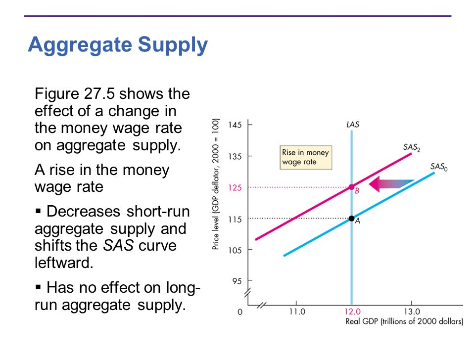 Aggregate Supply Figure 27.5 shows the effect of a change in the money wage rate on aggregate supply.