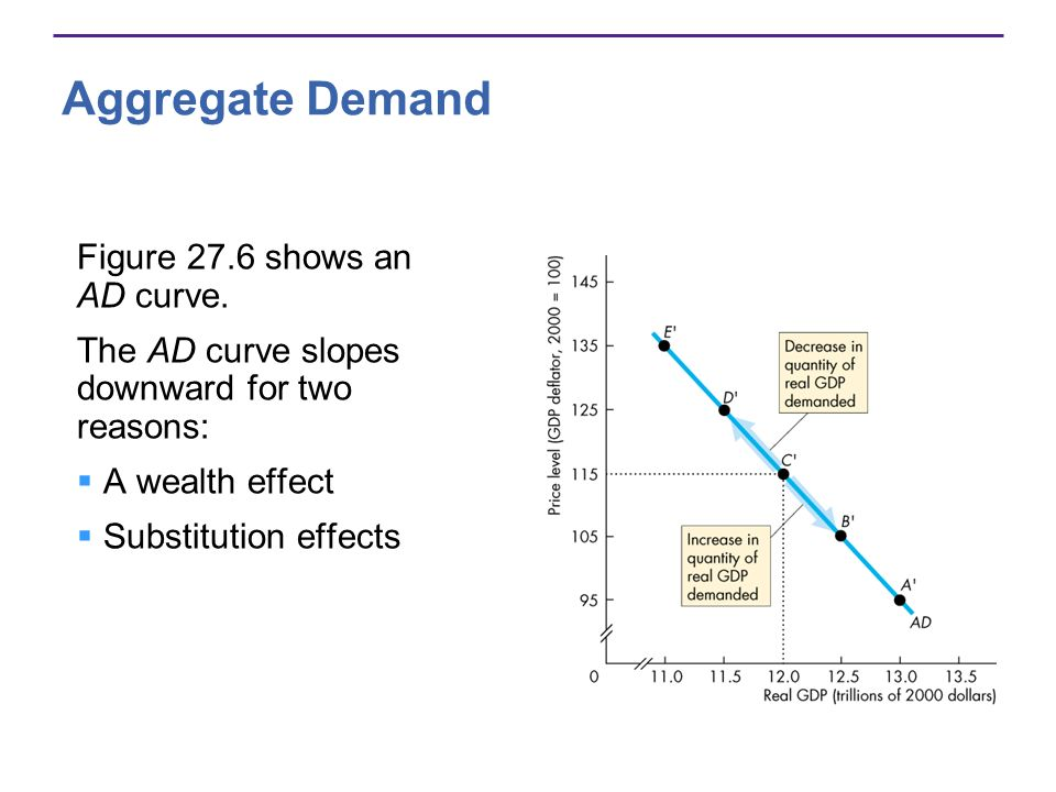 Aggregate Demand Figure 27.6 shows an AD curve.