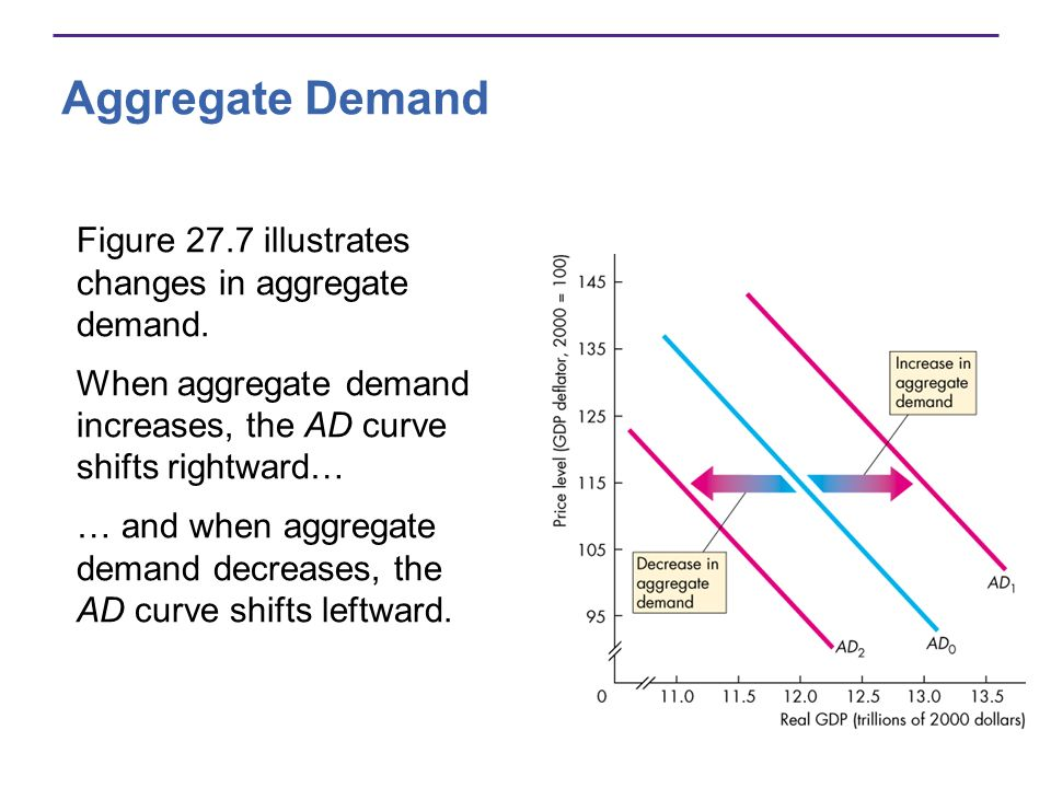 Aggregate Demand Figure 27.7 illustrates changes in aggregate demand.