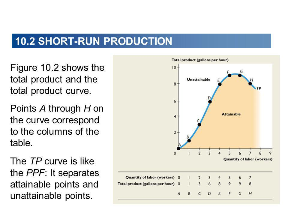 10.2 SHORT-RUN PRODUCTION Figure 10.2 shows the total product and the total product curve. Points A through H on the curve correspond.