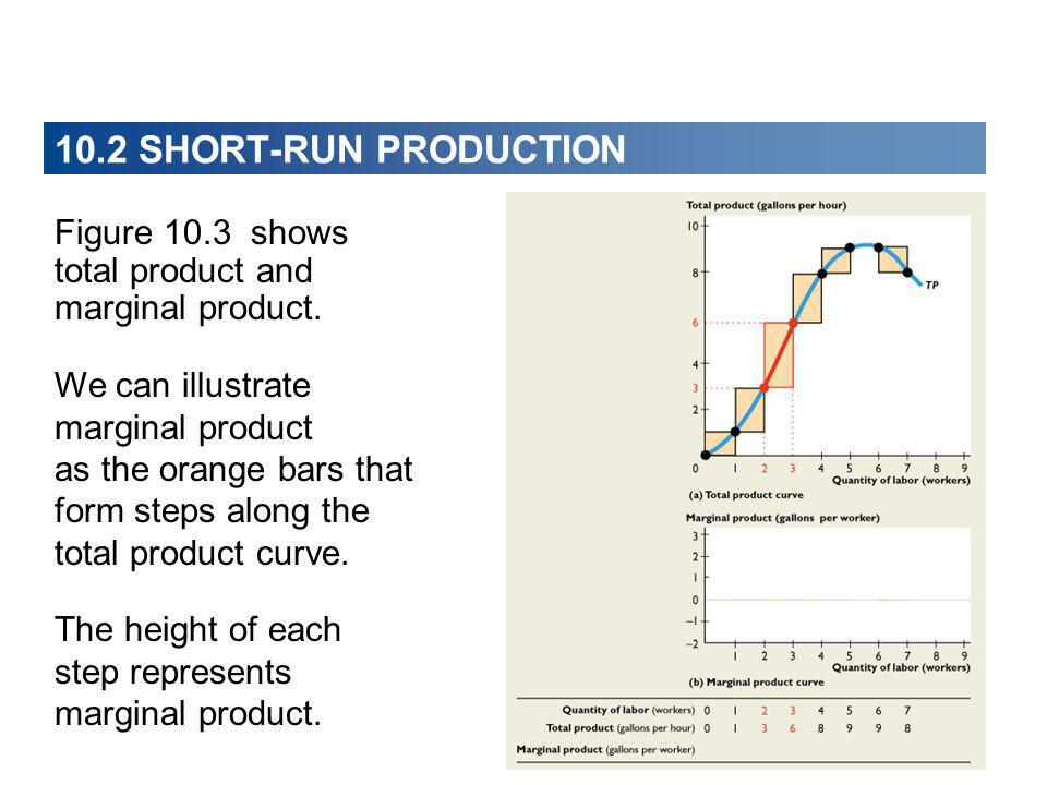 10.2 SHORT-RUN PRODUCTION Figure 10.3 shows total product and marginal product. We can illustrate marginal product.