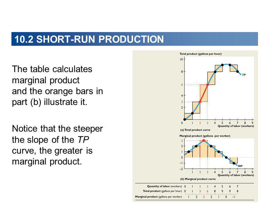 10.2 SHORT-RUN PRODUCTION The table calculates marginal product