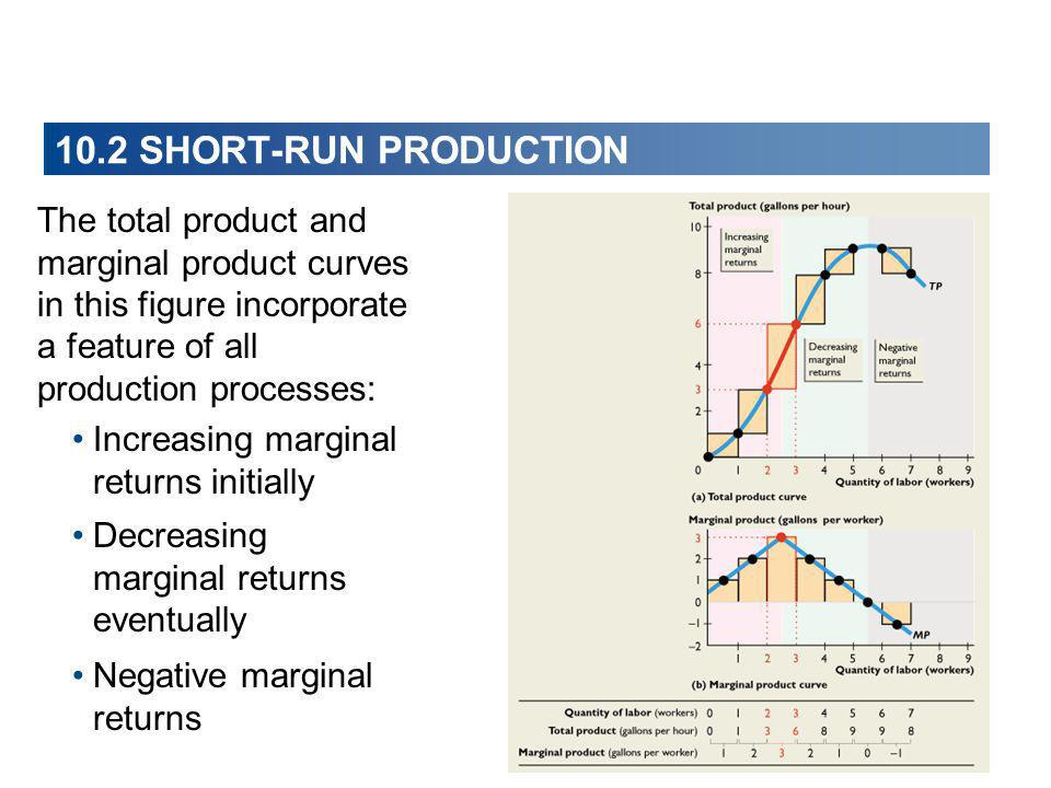 10.2 SHORT-RUN PRODUCTION The total product and marginal product curves in this figure incorporate a feature of all production processes: