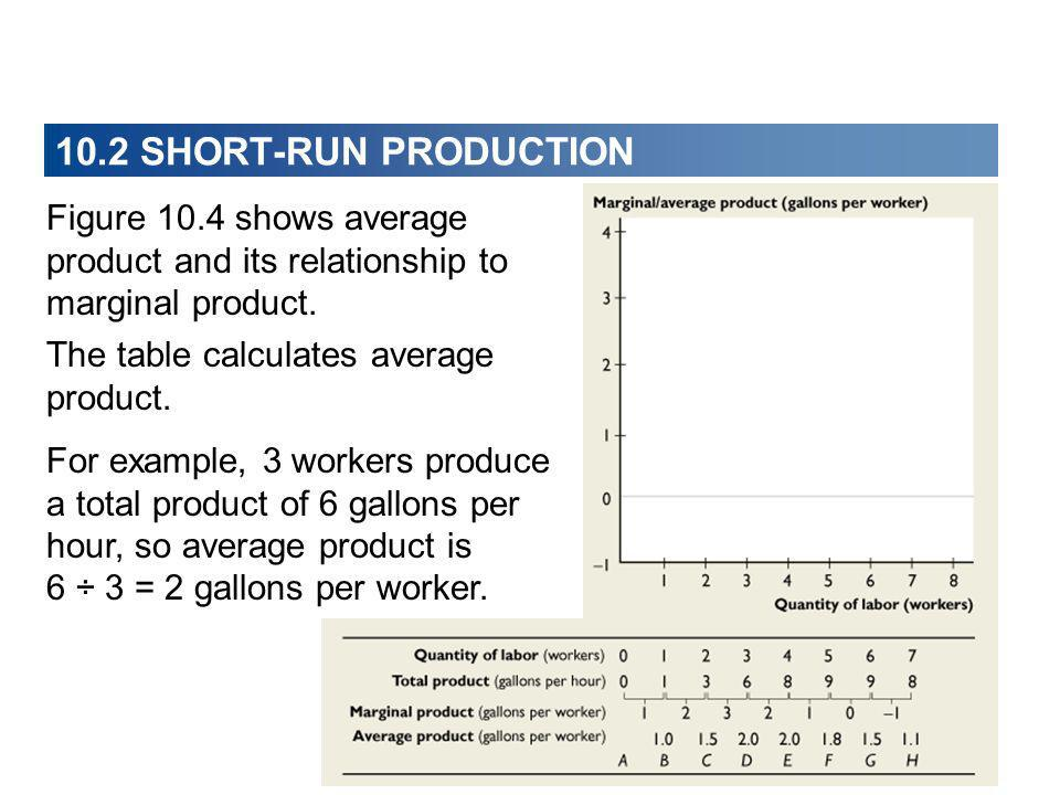 10.2 SHORT-RUN PRODUCTION Figure 10.4 shows average product and its relationship to marginal product.