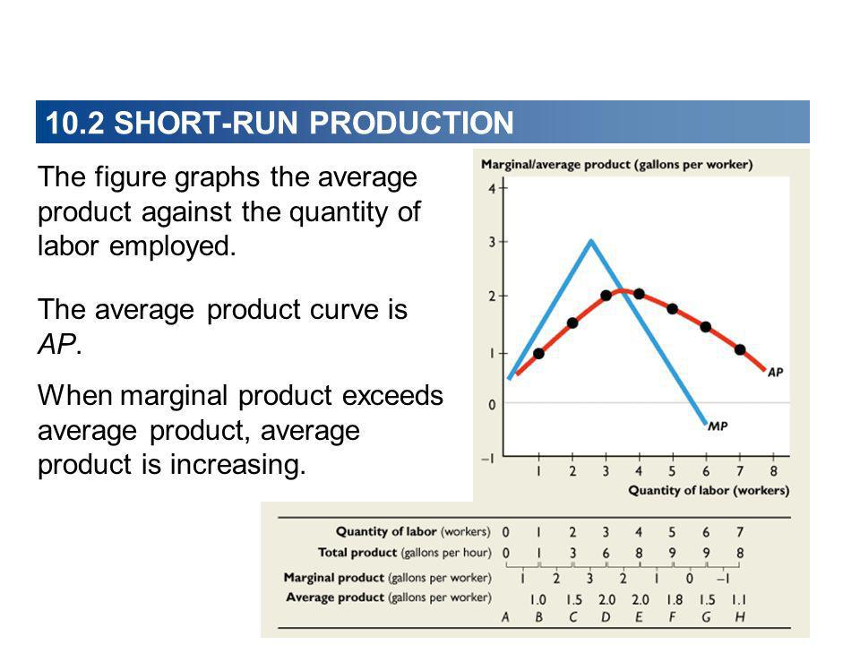 10.2 SHORT-RUN PRODUCTION The figure graphs the average product against the quantity of labor employed.