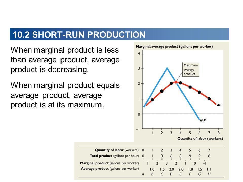 10.2 SHORT-RUN PRODUCTION When marginal product is less than average product, average product is decreasing.