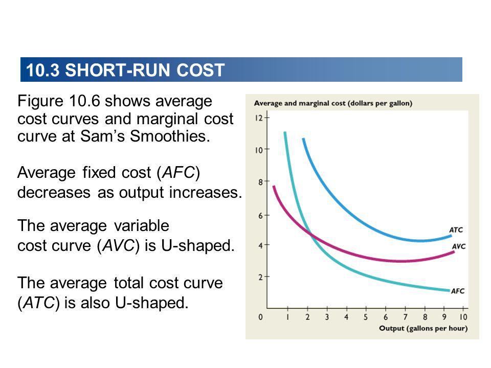 10.3 SHORT-RUN COST Figure 10.6 shows average cost curves and marginal cost curve at Sam's Smoothies.