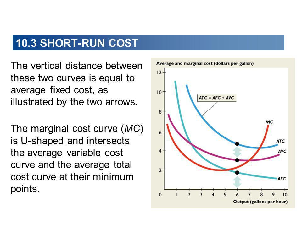 10.3 SHORT-RUN COST The vertical distance between these two curves is equal to average fixed cost, as illustrated by the two arrows.